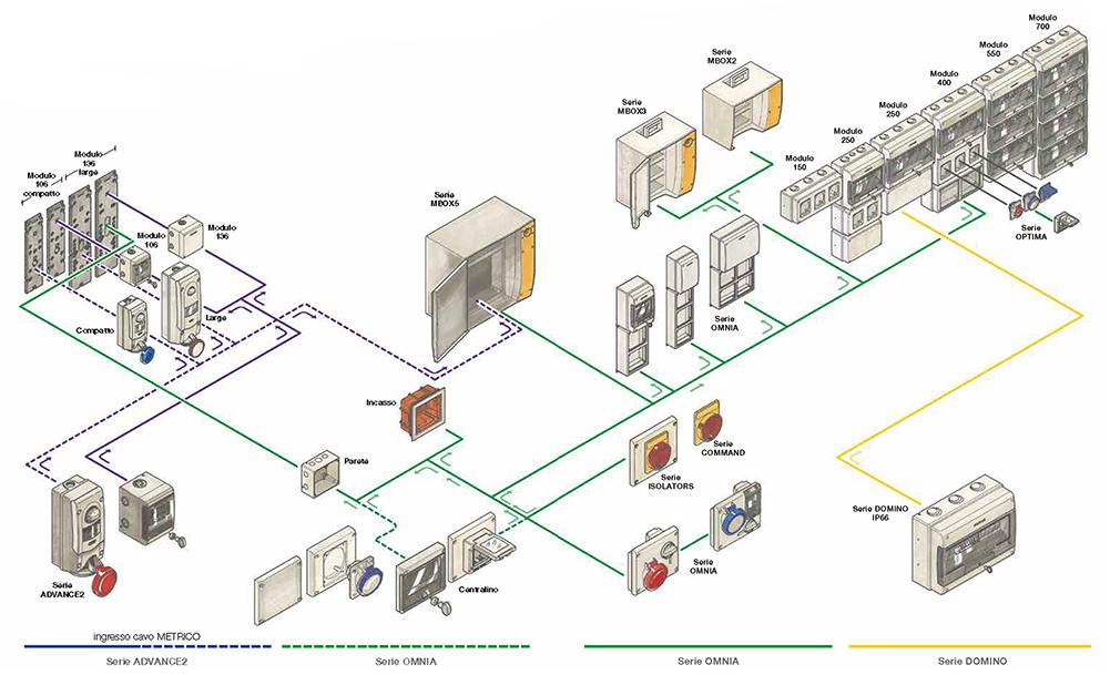 Sistemi Modulari Componibili.Sistemi Integrati Scame Italia Scame Global
